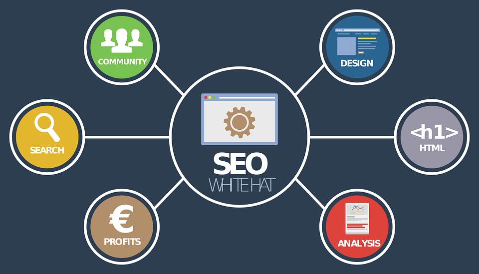 seo off page optimisation